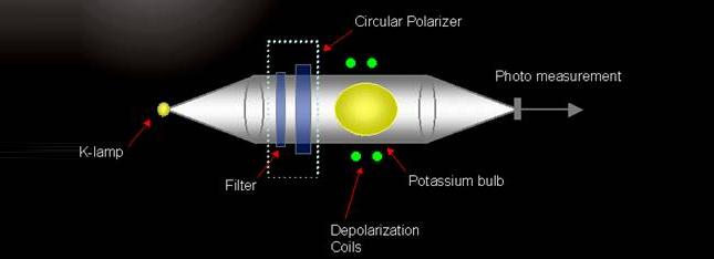 Potassium alkali-vapour magnetometer